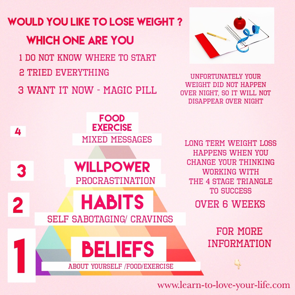 6 week Triangle To Long Lasting Weight Loss